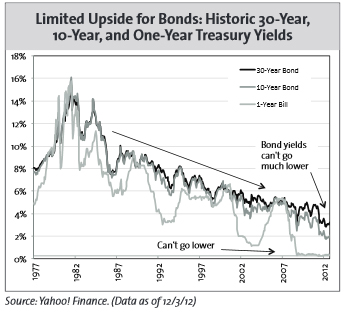 Upside for Bonds