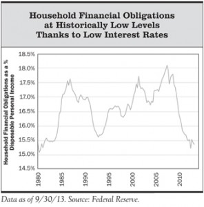 Household Financial Obligations