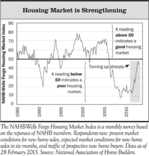 InvestmentReviewOutlook_Spring2013_HousingMarket