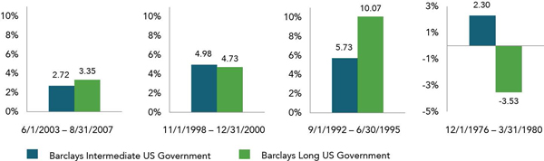 Barclays Intermediate US Government vs. Long US Government Chart