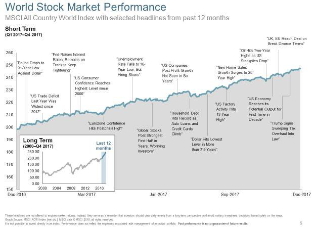 world-stock-market-performance
